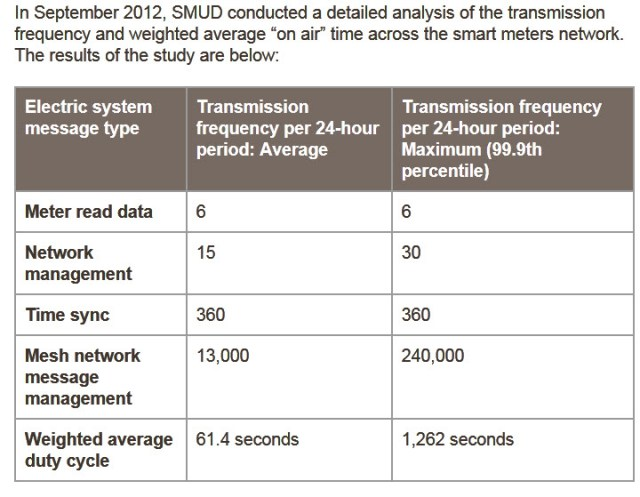 smud-smart-meter-transmissions-actual